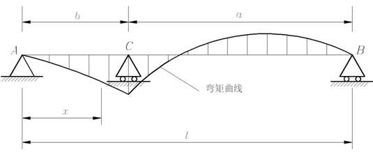 结构力学位移振幅最大弯矩图
