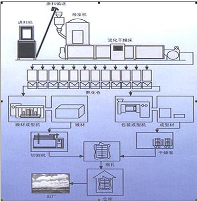 由于生产工艺的不同; (流程图)