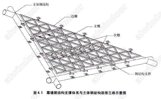 撑杆传至主体钢结构上。   各施工安装阶段:幕墙主要承受自重、施工检修等荷载作用,所有外荷及作用由前期安装的构件及临时性支撑承受。   3 屋面幕墙钢结构支撑体系设计重点、难点分析   3.1 考虑温度应力释放的重要性:   维护结构的支撑体系,其特点就在于能承受并传递面板及支撑体系自身的重力和风、雨、地震、温度以及施工荷载等作用。由于维护结构处于整个建筑结构的外表面,外界气候对其影响尤为严重,温度作用不可忽视,通常在设计中取年温差为T=80 。   维护结构通常采用铝合金型材、钢结构构件作支撑体系。常