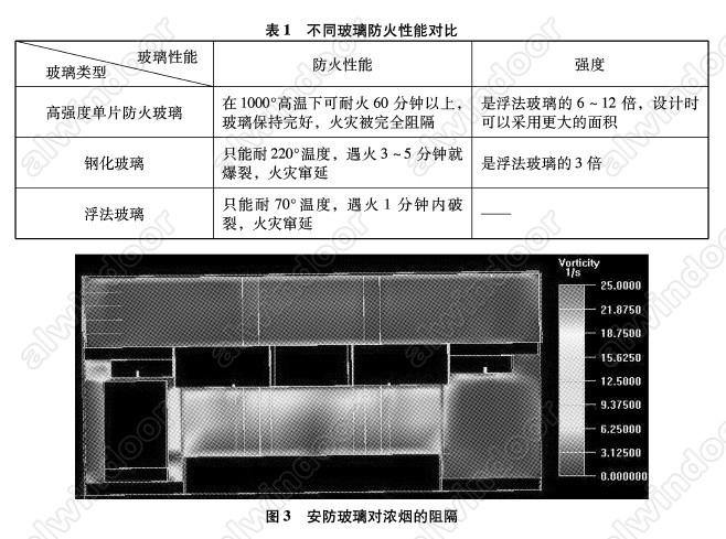 防火,防炸药爆炸功能的安防玻璃系统主要应用于分区