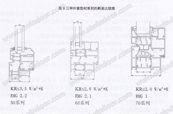 )。但只有PA66满足标准要求,PA66的材料性能优势如下:   a机械性能好,尺寸精度高,耐老化、耐高温、耐腐蚀、耐紫外线性能好   b热膨胀系数与铝合金相似;   c高耐热性(从-40 C到220 C);   d低温度传导性(ca O,23W/Km);   除了隔热条在材料上的选择以外,型材断面的三密线(主密、气密、水密)设计,更是对外窗节能水密、气密性能的保证。   目前,在万国城MOMA(太原)项目外窗的选用上,采用的是阿鲁克7Ol「配泰诺风22系列的隔热条,这种配置主要是考虑沿用公司项目原有的