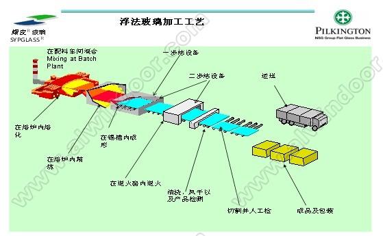 浮法玻璃原片的生产线上的锡槽内一步法或锡槽和退火