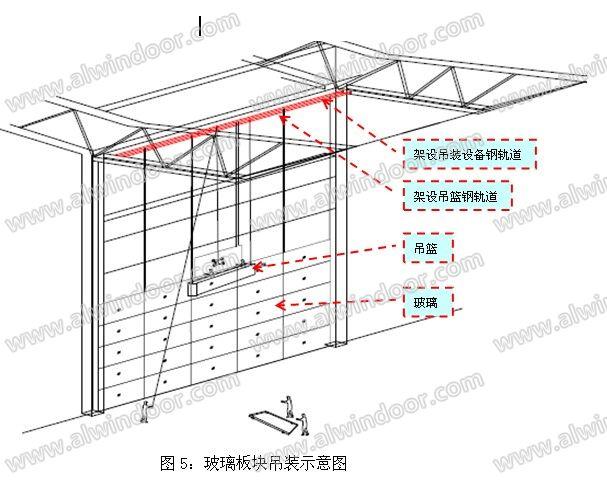 2.2.玻璃板块吊装具体方案如下   2.2.1吊装设备安装   (1)在每跨钢桁架之间焊接两根ø27314mm的圆钢管,一根距结构面350mm作为架设吊装机具的轨道;一根距结构面400mm作为架设吊篮的轨道。(详图6)内侧钢轨道承担电动葫芦及起吊玻璃的自重,本工程考虑1800KG(三套吊装设备),外侧钢轨道承担吊篮及施工人员的自重,本工程考虑1800KG,(跨内满布三台吊篮);