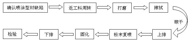 工生产工艺流程图
