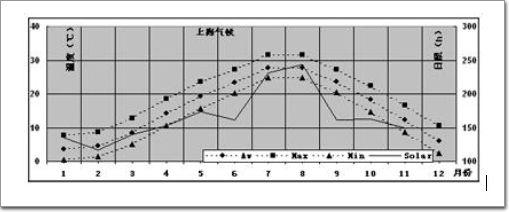 单片热反射可以使用,有一定的节能效果,但可见光透过极低,自然采光差,玻璃温度高给人不舒适感。   性能最好的玻璃是,最优异的节能效果,良好的视线遮蔽效果的阳光控制Low-E玻璃。   充惰性气体效果不明显,不推荐。   3.4.5结论   中国炎热地区可以采用单片热反射玻璃,遮阳系数越低越好,如要求比较好的采光可采用双银Low-E玻璃,要求并不高,并要求有遮蔽效果可采用遮阳型Low-E玻璃,效果最好的为遮阳双银Low-E玻璃,有一定的自然采光和视线遮蔽效果。   3.