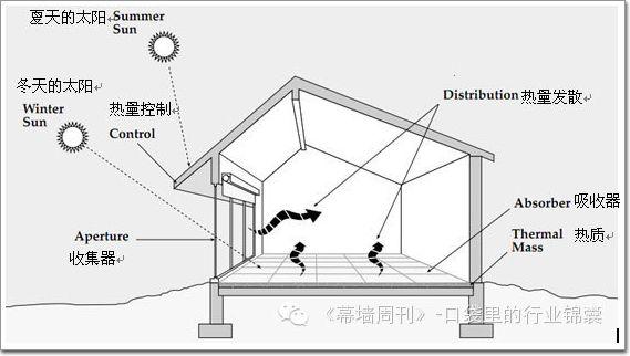 被动式太阳能房屋基本设计概念