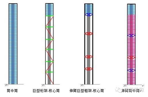 探析广州东塔结构设计难点及关键技术
