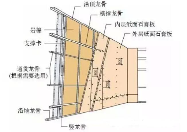 经验分享:轻钢龙骨石膏板施工工艺流程