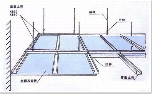 轻钢龙骨铝扣板施工工艺流程