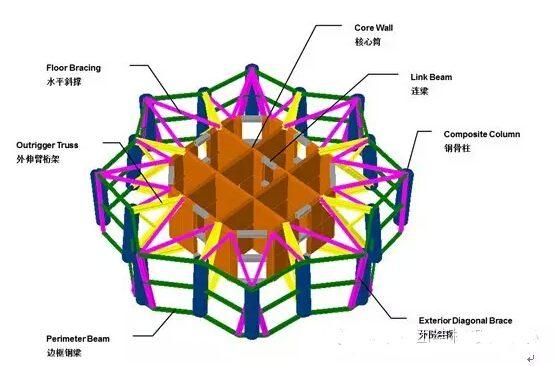 力_图2.3 抗侧力体系效果图