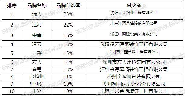 2015-2016年度中国门窗幕墙行业品牌评测报告——al