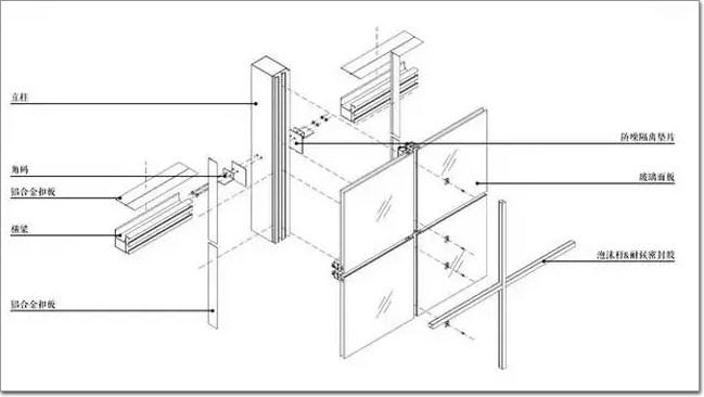 看玻璃幕墙是如何形成的及演变历程_-第1页-技术工艺