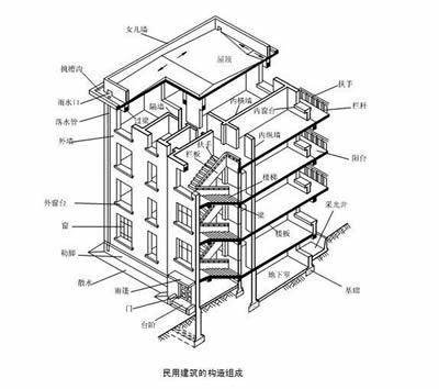 框架剪力墙结构房屋集成了框架结构和剪力墙结构的优点,空间布置灵