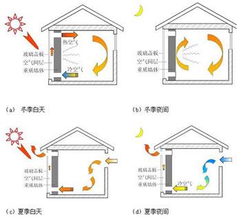 太阳房一样,它的围护结构应具有良好的保温隔热性能